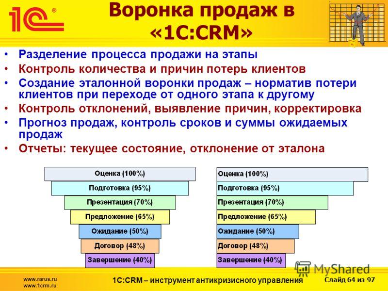 Слайд 64 из 97 www.rarus.ru www.1crm.ru 1С:CRM – инструмент антикризисного управления Воронка продаж в «1С:CRM» Разделение процесса продажи на этапы Контроль количества и причин потерь клиентов Создание эталонной воронки продаж – норматив потери клие