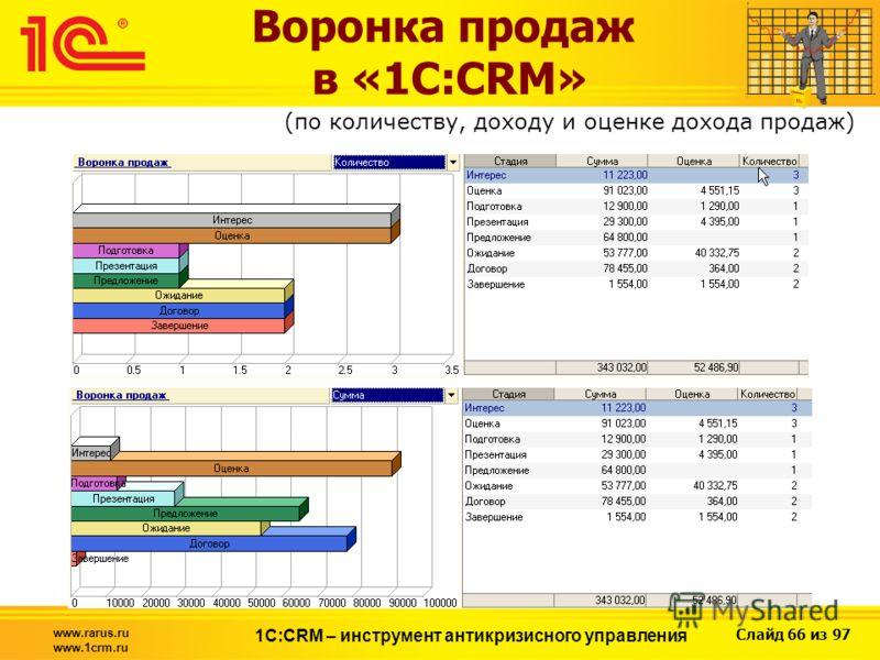 Слайд 66 из 97 www.rarus.ru www.1crm.ru 1С:CRM – инструмент антикризисного управления Воронка продаж в «1С:CRM» (по количеству, доходу и оценке дохода продаж)