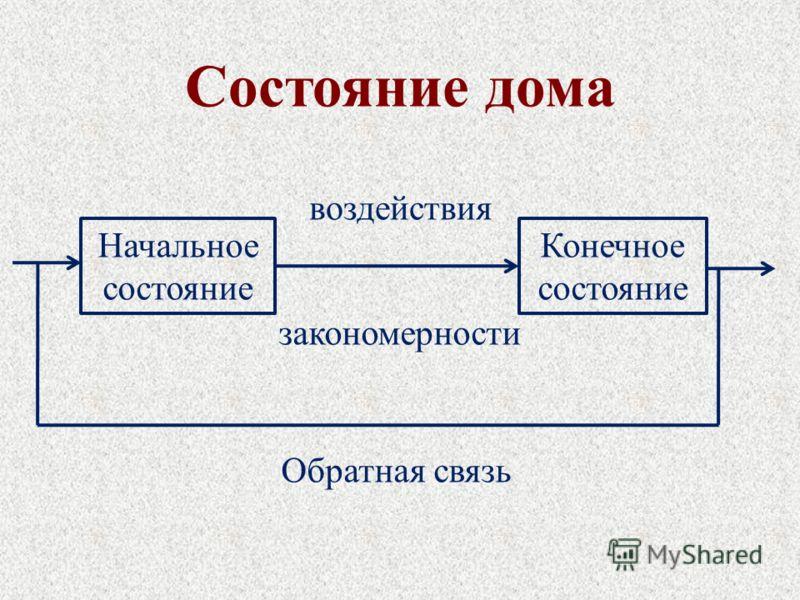 Состояние дома Начальное состояние Конечное состояние воздействия Обратная связь закономерности