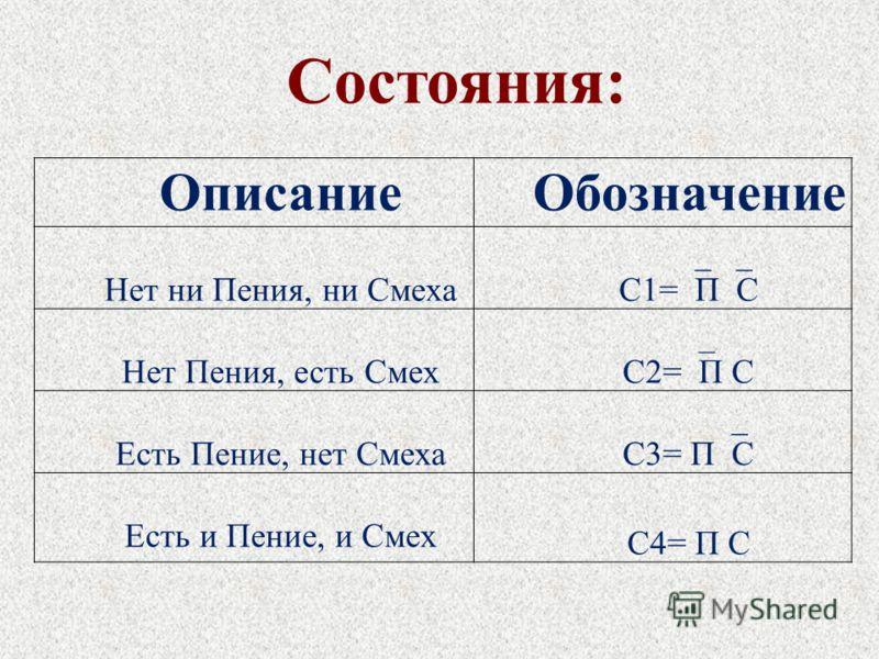 ОписаниеОбозначение Нет ни Пения, ни Смеха С1= П С Нет Пения, есть Смех С2= П С Есть Пение, нет Смеха С3= П С Есть и Пение, и Смех С4= П С Состояния: