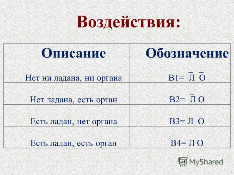 ОписаниеОбозначение Нет ни ладана, ни органа В1= Л О Нет ладана, есть орган В2= Л О Есть ладан, нет органа В3= Л О Есть ладан, есть органВ4= Л О Воздействия: