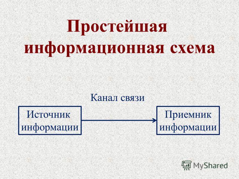 Источник информации Приемник информации Канал связи Простейшая информационная схема