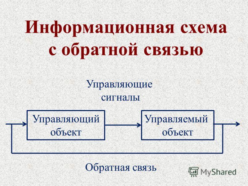 Информационная схема с обратной связью Управляющий объект Управляемый объект Управляющие сигналы Обратная связь