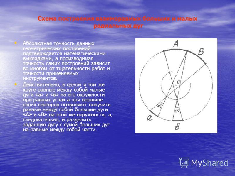 Схема построения взаиморавных больших и малых радиальных дуг Абсолютная точность данных геометрических построений подтверждается математическими выкладками, а производимая точность самих построений зависит во многом от тщательности работ и точности п