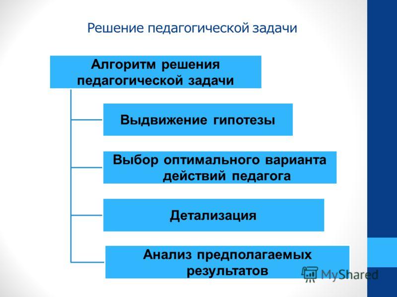 Решение педагогической задачи Алгоритм решения педагогической задачи Выдвижение гипотезы Выбор оптимального варианта действий педагога Детализация Анализ предполагаемых результатов