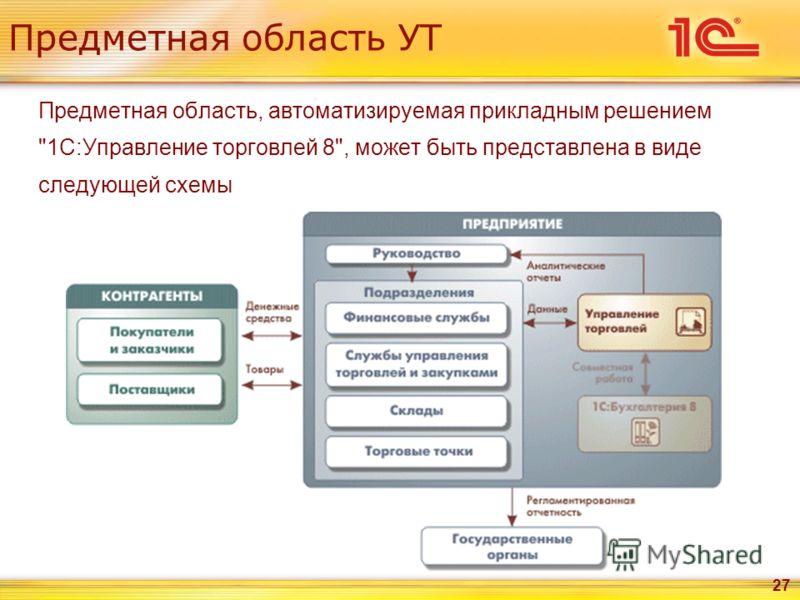 27 Предметная область УТ Предметная область, автоматизируемая прикладным решением 1С:Управление торговлей 8, может быть представлена в виде следующей схемы