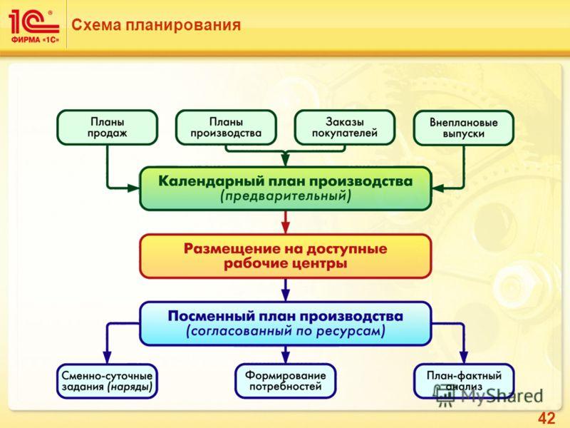 42 Схема планирования