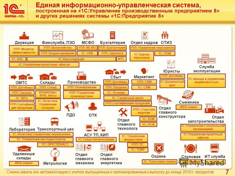 7 Единая информационно-управленческая система, построенная на «1С:Управление производственным предприятием 8» и других решениях системы «1С:Предприятие 8» ИТ служба Юристы Отдел капстроительства 1С:ITIL 1С:Управление проектным офисом УПП: Договоры Ди