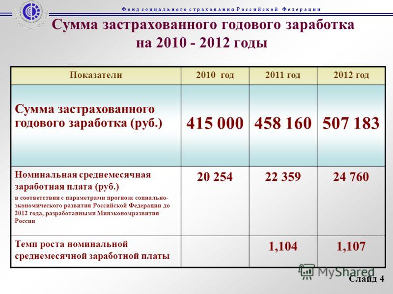 Сумма застрахованного годового заработка на 2010 - 2012 годы Показатели2010 год2011 год2012 год Сумма застрахованного годового заработка (руб.) 415 000 458 160507 183 Номинальная среднемесячная заработная плата (руб.) в соответствии с параметрами про