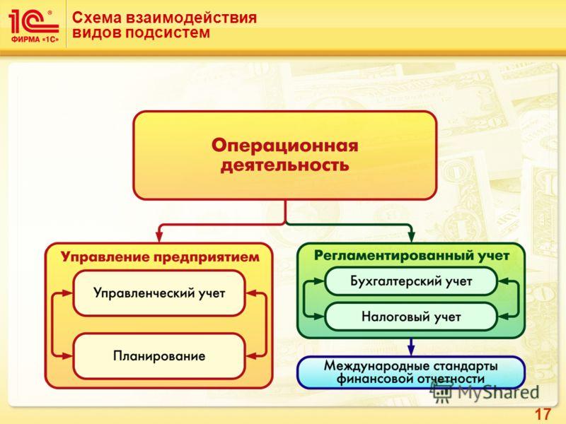 17 Схема взаимодействия видов подсистем