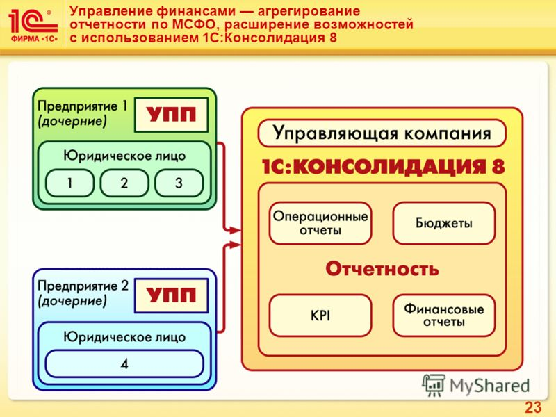 23 Управление финансами агрегирование отчетности по МСФО, расширение возможностей с использованием 1С:Консолидация 8