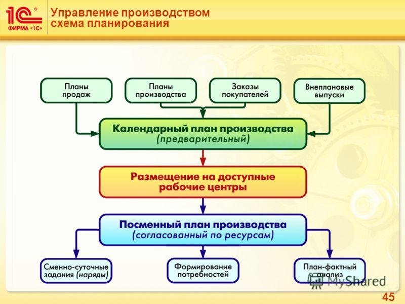 45 Управление производством схема планирования