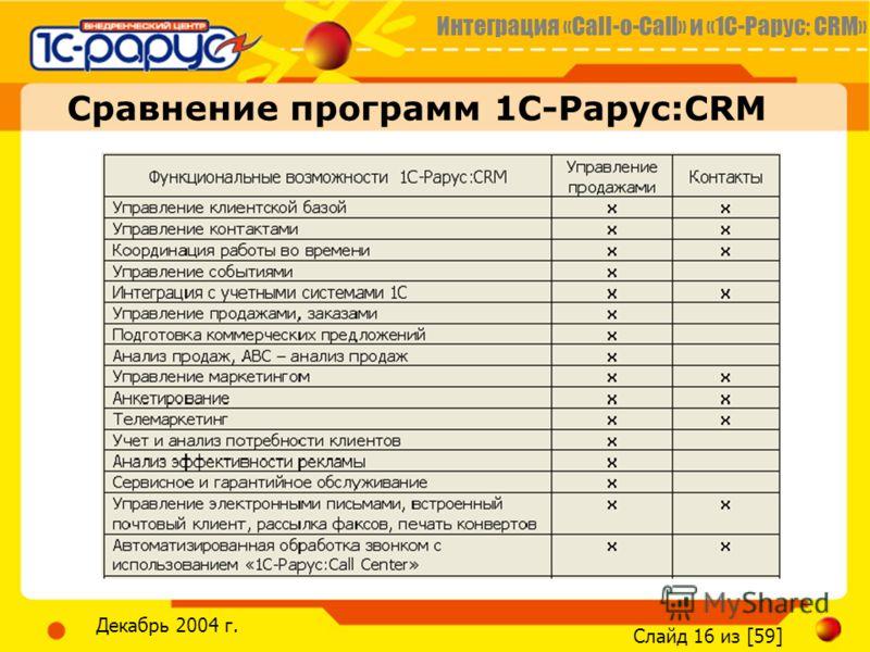 Интеграция «Call-o-Call» и «1С-Рарус: CRM» Слайд 16 из [59] Декабрь 2004 г. Сравнение программ 1С-Рарус:CRM