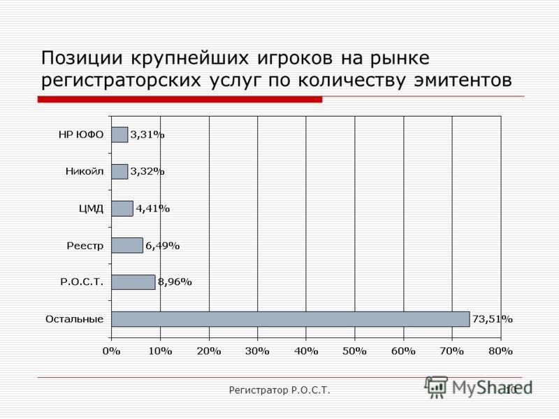 Регистратор Р.О.С.Т.10 Позиции крупнейших игроков на рынке регистраторских услуг по количеству эмитентов