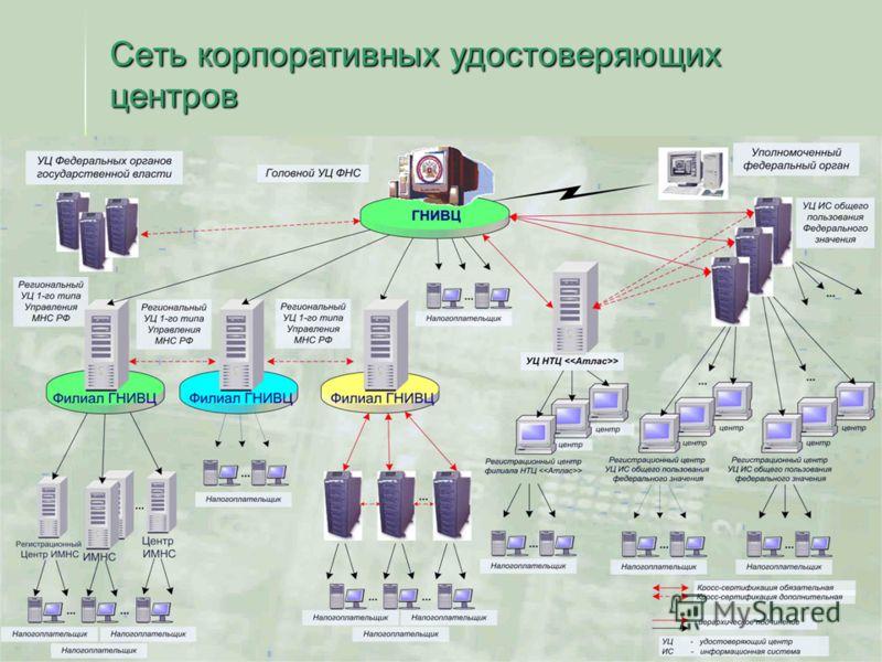 10 Сеть корпоративных удостоверяющих центров