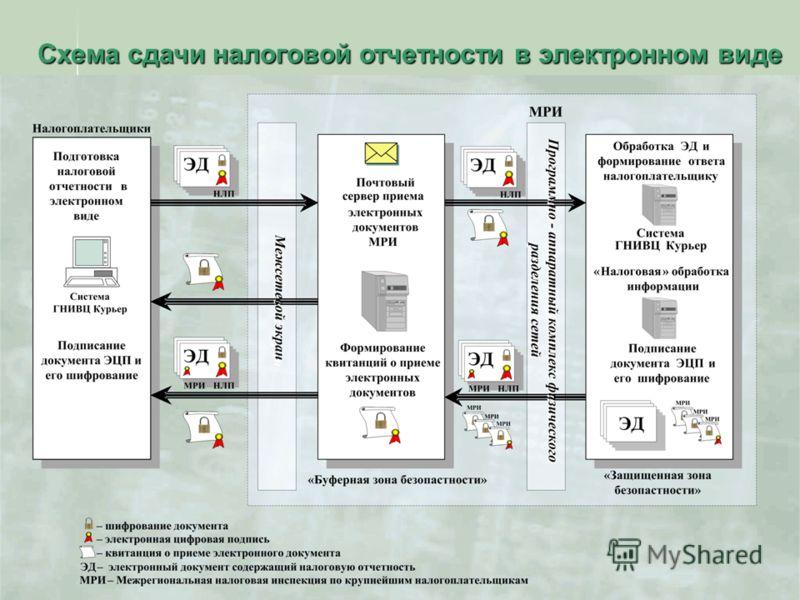 8 Схема сдачи налоговой отчетности в электронном виде