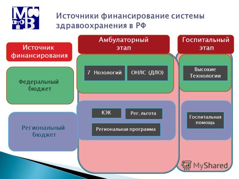 Региональная программа 7 Нозологий Рег. льгота Амбулаторный этап ОНЛС (ДЛО) Региональный бюджет Федеральный бюджет Источники финансирование системы здравоохранения в РФ Высокие Технологии Госпитальная помощь КЭК Госпитальный этап Источник финансирова