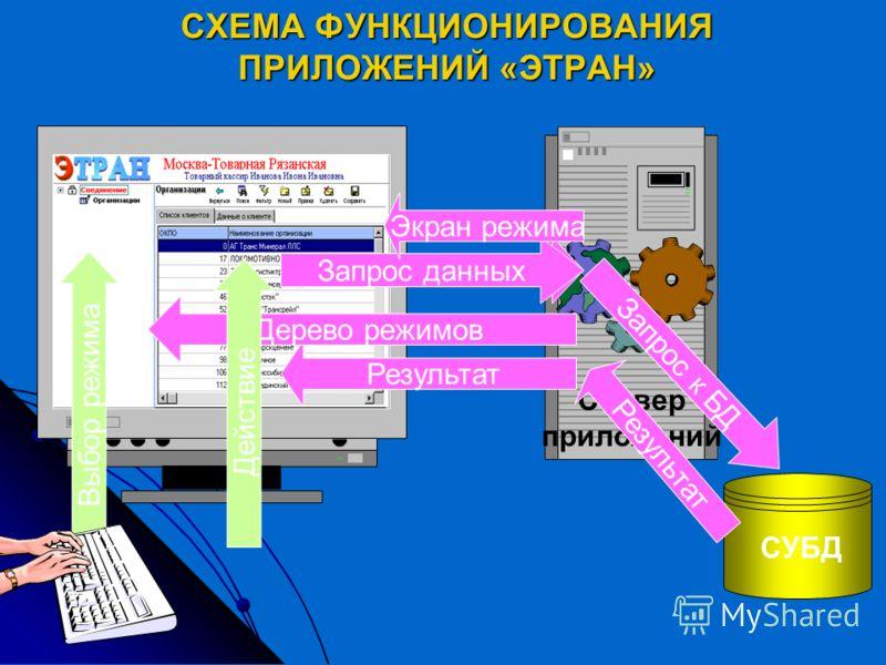 Принципиальные отличия от действующих систем Ускорение и упрощение взаимодействия с клиентами и партнерами РЖД за счет электронизации документооборота. Ускорение и упрощение взаимодействия с клиентами и партнерами РЖД за счет электронизации документо