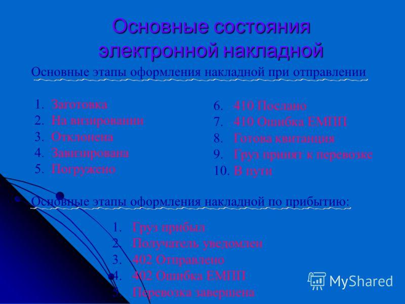 Основные этапы оформления электронной накладной