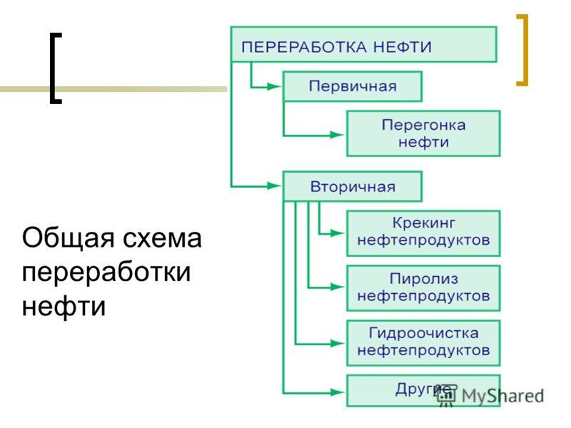 Общая схема переработки нефти