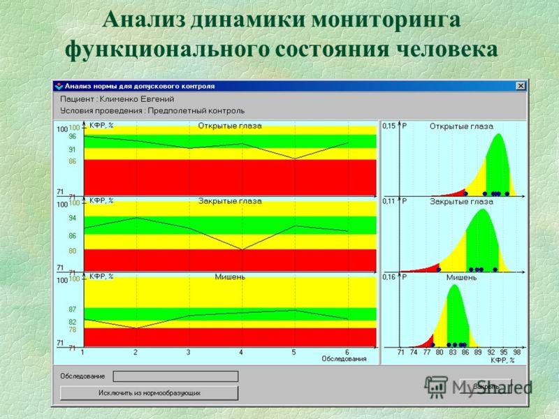 Анализ динамики мониторинга функционального состояния человека