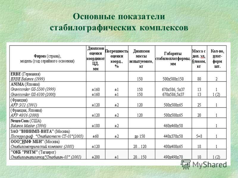 Основные показатели стабилографических комплексов