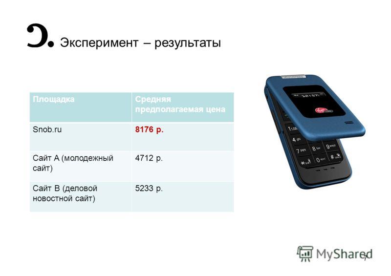 7 Эксперимент – результаты ПлощадкаСредняя предполагаемая цена Snob.ru8176 р. Сайт A (молодежный сайт) 4712 р. Сайт B (деловой новостной сайт) 5233 р.