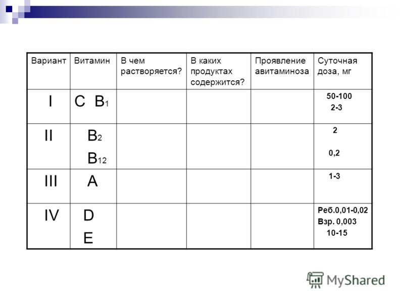 ВариантВитаминВ чем растворяется? В каких продуктах содержится? Проявление авитаминоза Суточная доза, мг I С В 1 50-100 2-3 II В 2 В 12 2 0,2 III А 1-3 IV D E Реб.0,01-0,02 Взр. 0,003 10-15