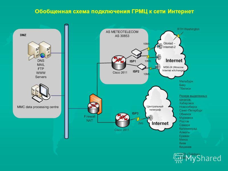 Обобщенная схема подключения ГРМЦ к сети Интернет