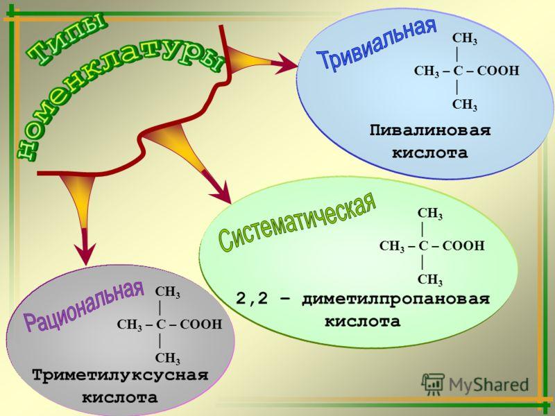 СН 3 СН 3 – С – СООН СН 3 Триметилуксусная кислота СН 3 СН 3 – С – СООН СН 3 2,2 – диметилпропановая кислота СН 3 СН 3 – С – СООН СН 3 Пивалиновая кислота