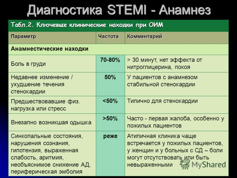 Диагностика STEMI - Анамнез Табл.2. Ключевые клинические находки при ОИМ ПараметрЧастотаКомментарий Анамнестические находки Боль в груди 70-80%> 30 минут, нет эффекта от нитроглицерина, покоя Недавнее изменение / ухудшение течения стенокардии 50%У па