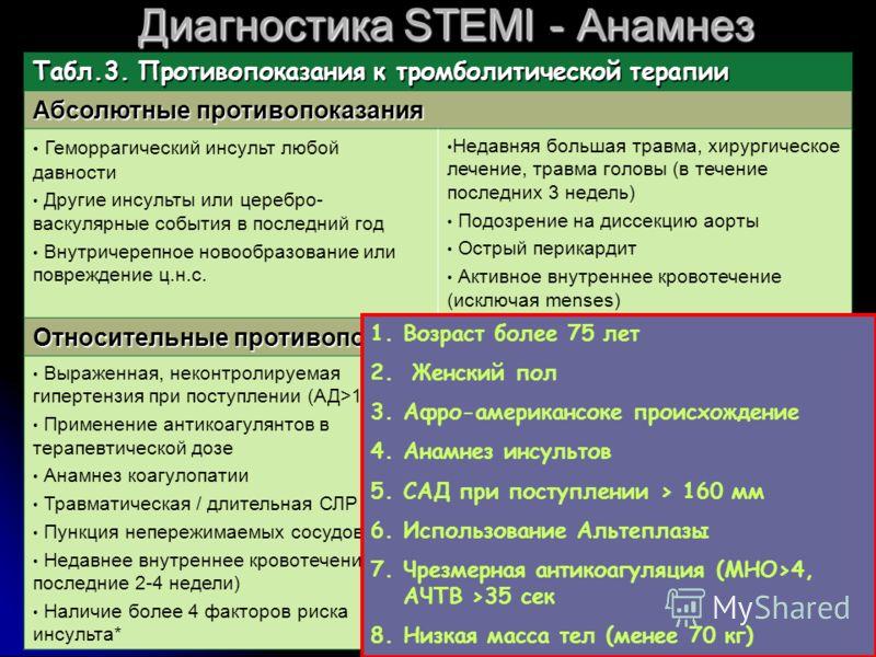 Диагностика STEMI - Анамнез Табл.3. Противопоказания к тромболитической терапии Абсолютные противопоказания Геморрагический инсульт любой давности Другие инсульты или церебро- васкулярные события в последний год Внутричерепное новообразование или пов