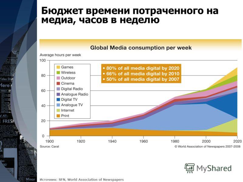 Бюджет времени потраченного на медиа, часов в неделю Источник: SFN, World Association of Newspapers