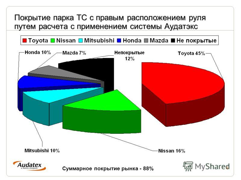 4 Покрытие парка ТС с правым расположением руля путем расчета с применением системы Аудатэкс Суммарное покрытие рынка - 88%