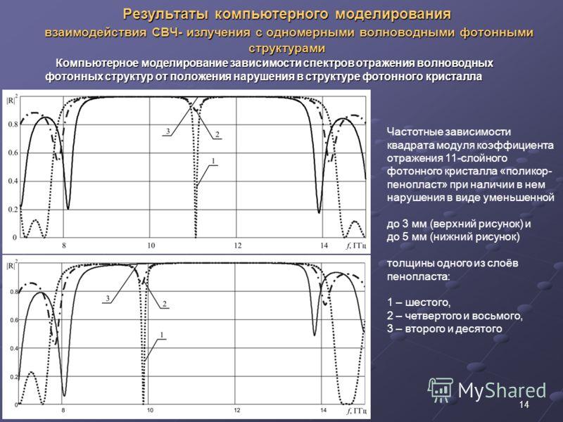 14 Результаты компьютерного моделирования взаимодействия СВЧ- излучения с одномерными волноводными фотонными структурами Частотные зависимости квадрата модуля коэффициента отражения 11-слойного фотонного кристалла «поликор- пенопласт» при наличии в н