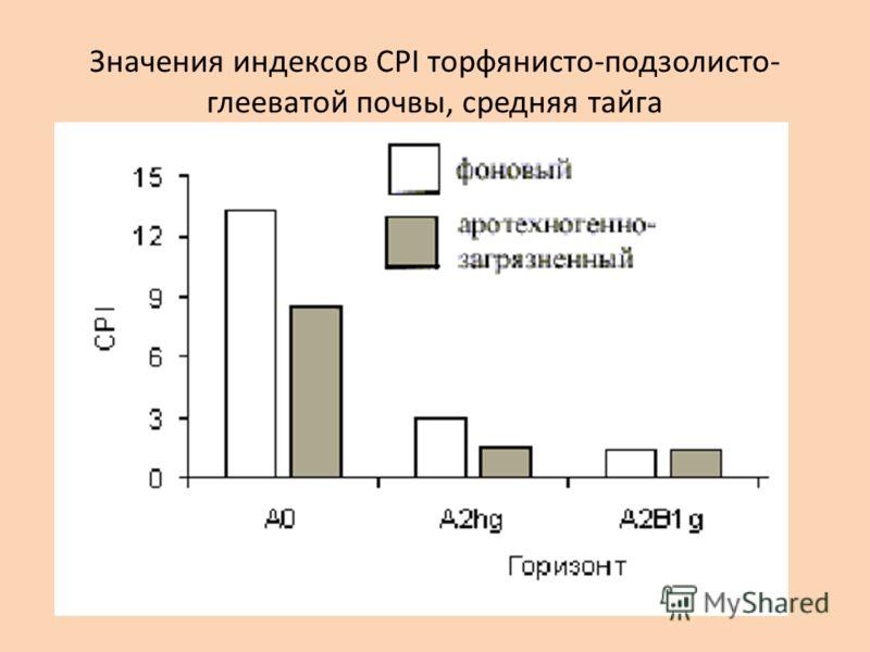 Значения индексов CPI торфянисто-подзолисто- глееватой почвы, средняя тайга