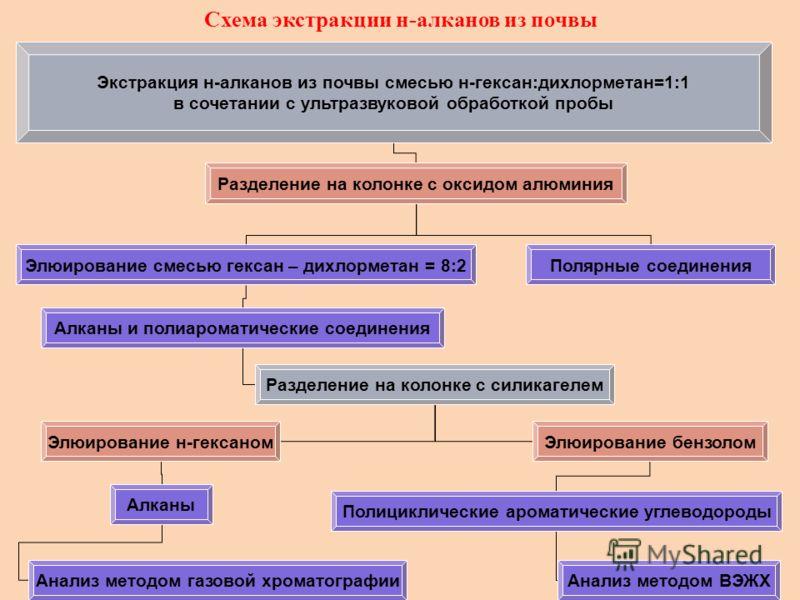 Схема экстракции н-алканов из почвы Экстракция н-алканов из почвы смесью н-гексан:дихлорметан=1:1 в сочетании с ультразвуковой обработкой пробы Разделение на колонке с оксидом алюминия Элюирование смесью гексан – дихлорметан = 8:2 Алканы и полиаромат