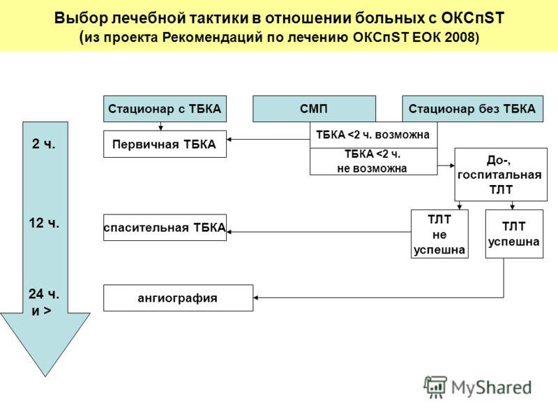 Выбор лечебной тактики в отношении больных с ОКСпST ( из проекта Рекомендаций по лечению ОКСпST ЕОК 2008) Стационар с ТБКАСМПСтационар без ТБКА ТБКА