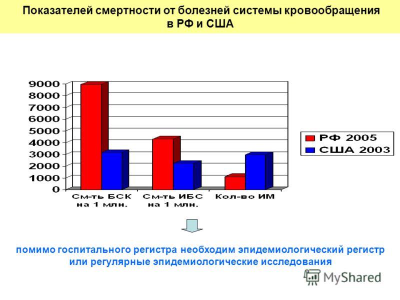 Показателей смертности от болезней системы кровообращения в РФ и США помимо госпитального регистра необходим эпидемиологический регистр или регулярные эпидемиологические исследования