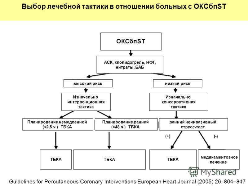 Выбор лечебной тактики в отношении больных с ОКСбпST Guidelines for Percutaneous Coronary Interventions European Heart Journal (2005) 26, 804–847 ОКСбпST АСК, клопидогрель, НФГ, нитраты, БАБ высокий рискнизкий риск Изначально интервенционная тактика