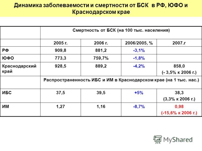Динамика заболеваемости и смертности от БСК в РФ, ЮФО и Краснодарском крае Смертность от БСК (на 100 тыс. населения) 2005 г.2006 г.2006/2005, %2007.г РФ909,8881,2-3,1% ЮФО773,3759,7%-1,8% Краснодарский край 928,5889,2-4,2%858,0 (- 3,5% к 2006 г.) Рас