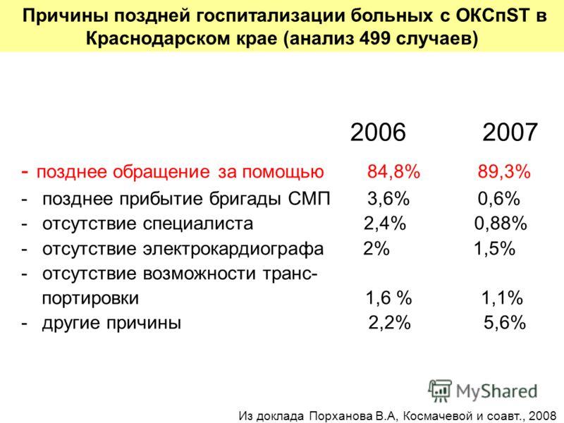 2006 2007 - позднее обращение за помощью 84,8% 89,3% -позднее прибытие бригады СМП 3,6% 0,6% -отсутствие специалиста 2,4% 0,88% -отсутствие электрокардиографа 2% 1,5% -отсутствие возможности транс- портировки 1,6 % 1,1% -другие причины 2,2% 5,6% Прич