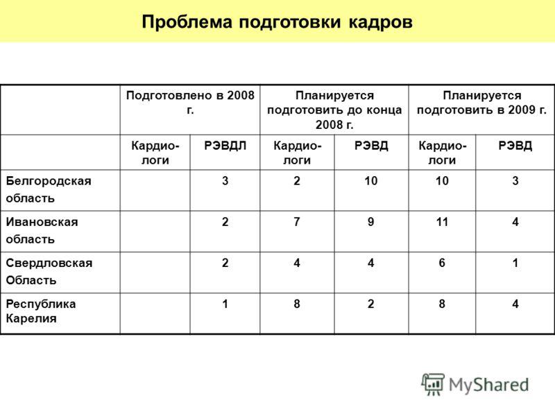 Проблема подготовки кадров Подготовлено в 2008 г. Планируется подготовить до конца 2008 г. Планируется подготовить в 2009 г. Кардио- логи РЭВДЛКардио- логи РЭВДКардио- логи РЭВД Белгородская область 3210 3 Ивановская область 279114 Свердловская Облас