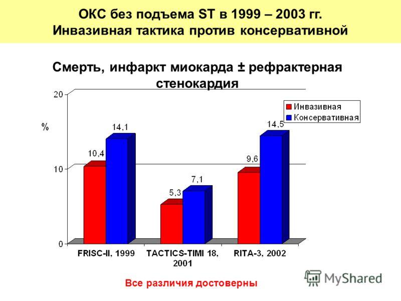 Смерть, инфаркт миокарда ± рефрактерная стенокардия Все различия достоверны ОКС без подъема ST в 1999 – 2003 гг. Инвазивная тактика против консервативной