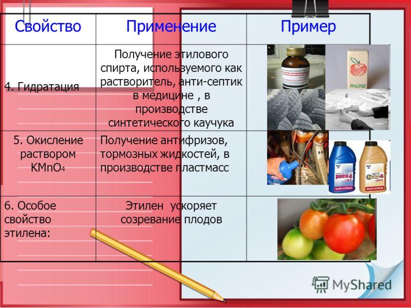 СвойствоПрименениеПример 4. Гидратация Получение этилового спирта, используемого как растворитель, анти-септик в медицине, в производстве синтетического каучука 5. Окисление раствором KMnO 4 Получение антифризов, тормозных жидкостей, в производстве п