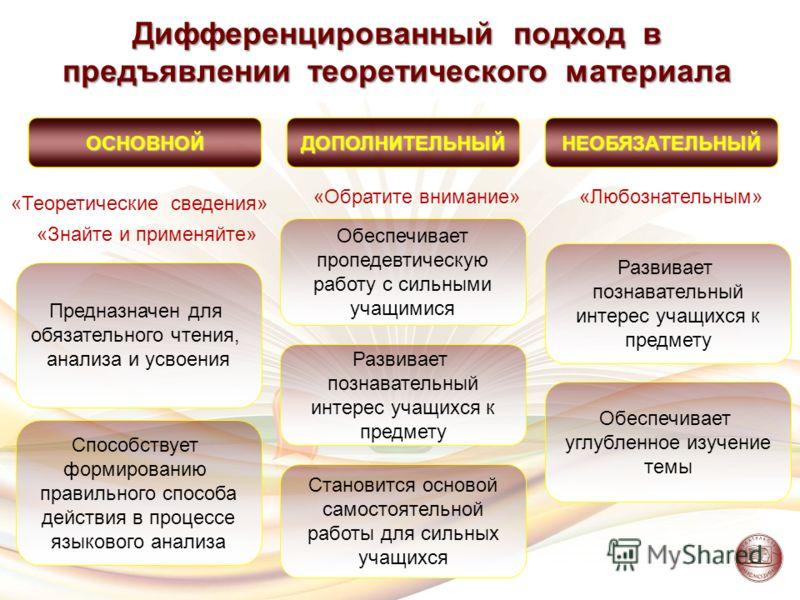 «Теоретические сведения» «Знайте и применяйте» «Обратите внимание»«Любознательным» Дифференцированный подход в предъявлении теоретического материала ОСНОВНОЙДОПОЛНИТЕЛЬНЫЙНЕОБЯЗАТЕЛЬНЫЙ Предназначен для обязательного чтения, анализа и усвоения Способ