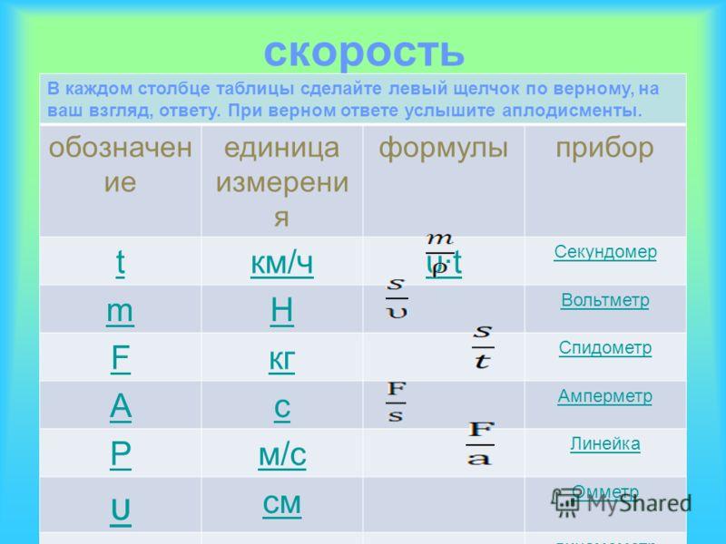 График зависимости скорости от времени V, м/с t, c 10