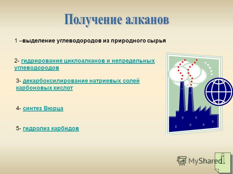 1 –выделение углеводородов из природного сырья 2- гидрирование циклоалканов и непредельных углеводородовгидрирование циклоалканов и непредельных углеводородов 3- декарбоксилирование натриевых солей карбоновых кислотдекарбоксилирование натриевых солей
