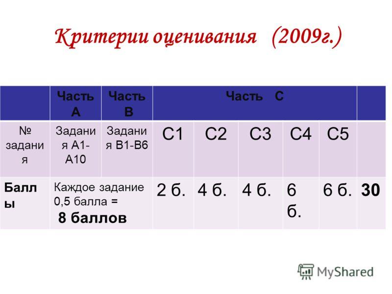 Критерии оценивания (2009г.) Часть А Часть В Часть С задани я Задани я А1- А10 Задани я В1-В6 С1С2С3С4С5 Балл ы Каждое задание 0,5 балла = 8 баллов 2 б.4 б. 6 б. 30
