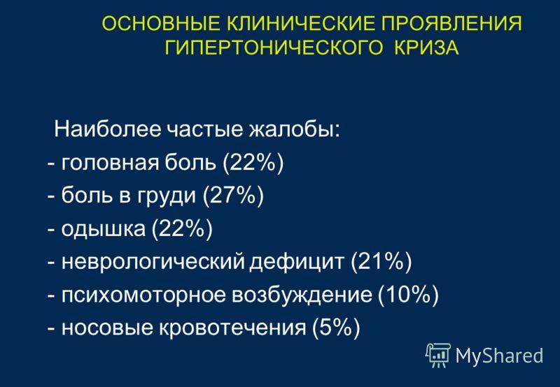 ОСНОВНЫЕ КЛИНИЧЕСКИЕ ПРОЯВЛЕНИЯ ГИПЕРТОНИЧЕСКОГО КРИЗА Наиболее частые жалобы: - головная боль (22%) - боль в груди (27%) - одышка (22%) - неврологический дефицит (21%) - психомоторное возбуждение (10%) - носовые кровотечения (5%)